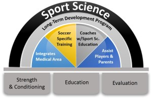 sports science graphic
